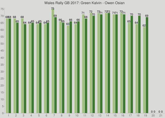 Wales Rally GB 2017: Green Kalvin - Owen Osian